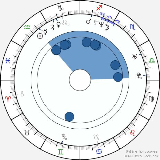 Cynthia Benini wikipedia, horoscope, astrology, instagram