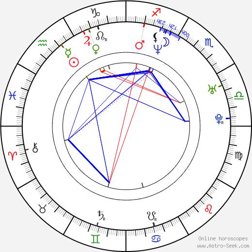 Cynthia Benini tema natale, oroscopo, Cynthia Benini oroscopi gratuiti, astrologia