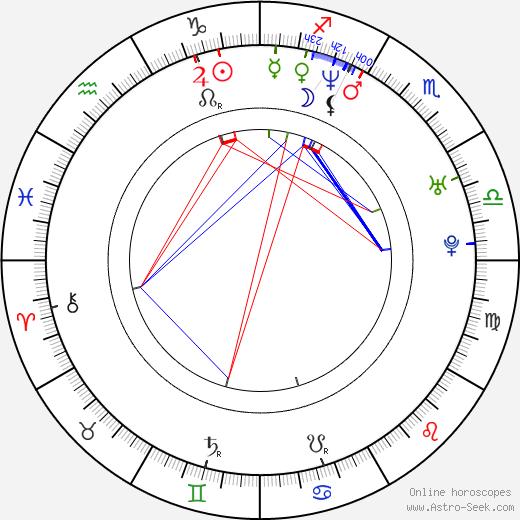 Danny Lloyd birth chart, Danny Lloyd astro natal horoscope, astrology