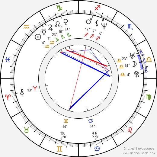 David Quinlan birth chart, biography, wikipedia 2019, 2020