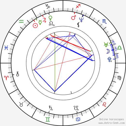 David Quinlan astro natal birth chart, David Quinlan horoscope, astrology