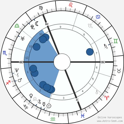 Dee Caffari wikipedia, horoscope, astrology, instagram