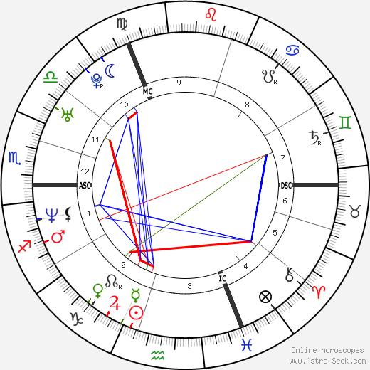 Dee Caffari tema natale, oroscopo, Dee Caffari oroscopi gratuiti, astrologia