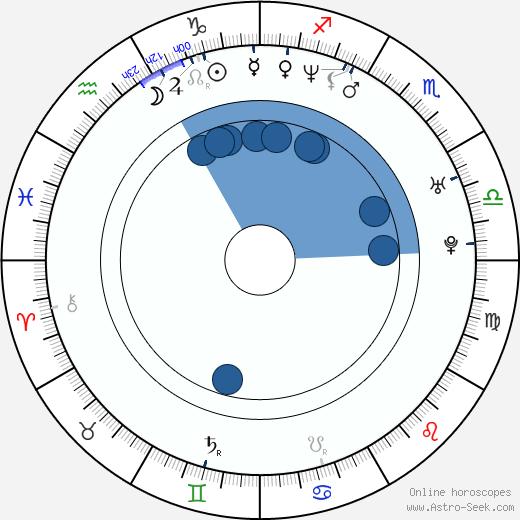 Derek Cecil wikipedia, horoscope, astrology, instagram