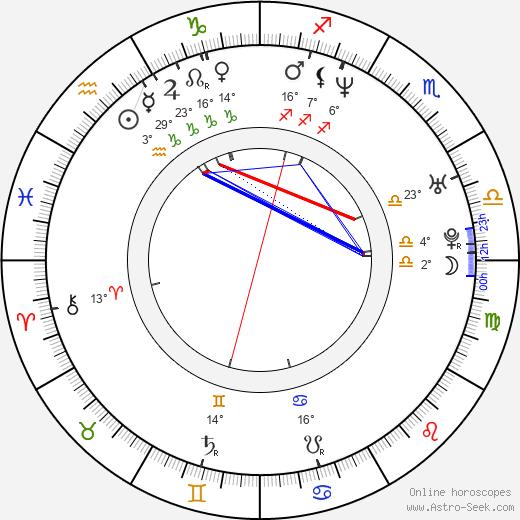 Dmitri Isayev birth chart, biography, wikipedia 2019, 2020