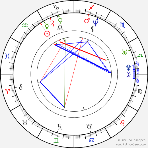 Dmitri Isayev birth chart, Dmitri Isayev astro natal horoscope, astrology