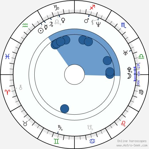 Dmitriy Isaev wikipedia, horoscope, astrology, instagram