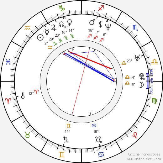 Dmitriy Isaev birth chart, biography, wikipedia 2019, 2020