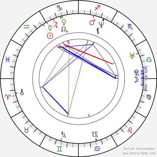 Dmitriy Isaev birth chart, Dmitriy Isaev astro natal horoscope, astrology