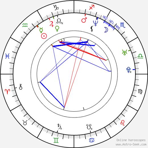 Edith Márquez birth chart, Edith Márquez astro natal horoscope, astrology