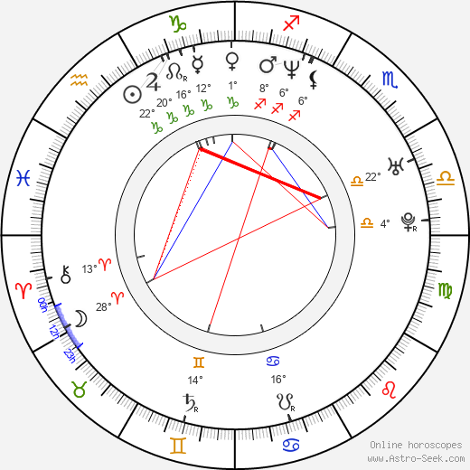 Fabrizio Aguilar birth chart, biography, wikipedia 2018, 2019