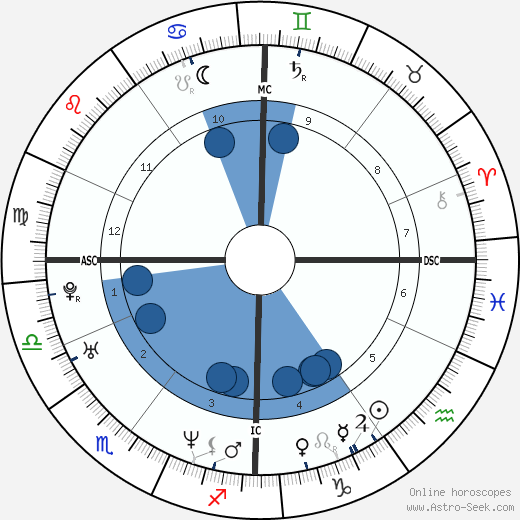 François Damiens horoscope, astrology, sign, zodiac, date of birth, instagram