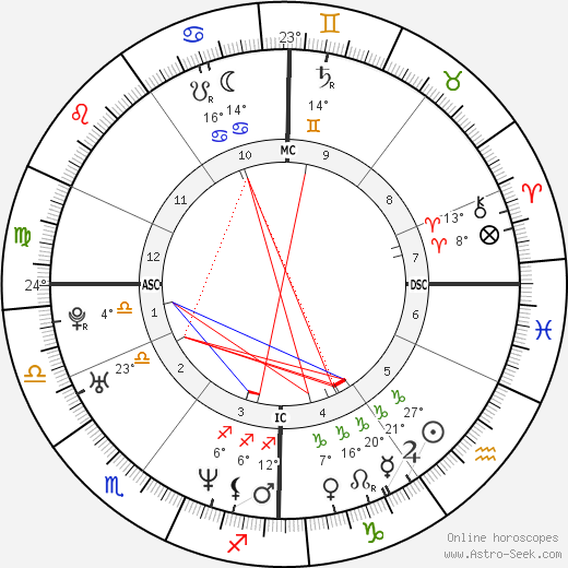 François Damiens birth chart, biography, wikipedia 2019, 2020