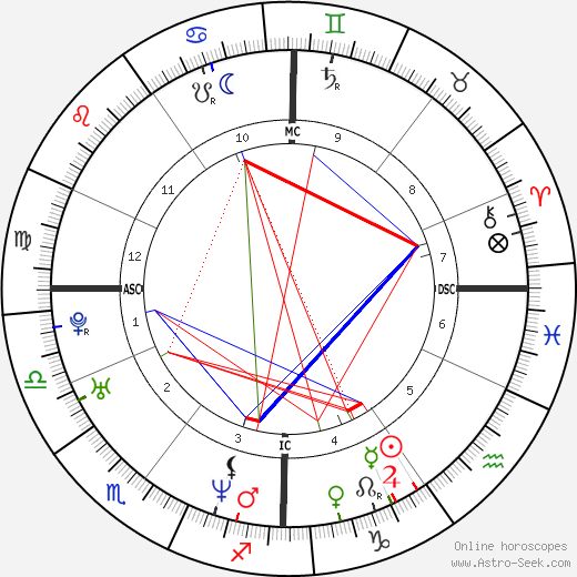 François Damiens birth chart, François Damiens astro natal horoscope, astrology