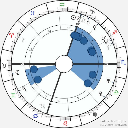 Giancarlo Fisichella wikipedia, horoscope, astrology, instagram