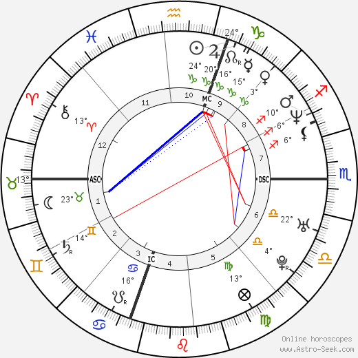 Giancarlo Fisichella birth chart, biography, wikipedia 2020, 2021