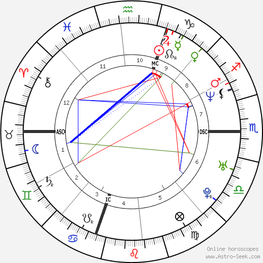 Giancarlo Fisichella birth chart, Giancarlo Fisichella astro natal horoscope, astrology