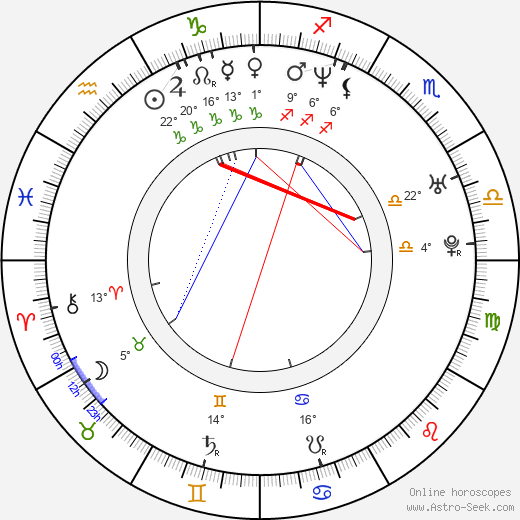 Gloria Yip birth chart, biography, wikipedia 2019, 2020