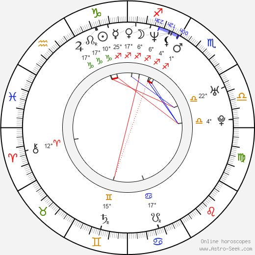 Guido Caprino birth chart, biography, wikipedia 2019, 2020