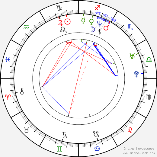 Guido Caprino astro natal birth chart, Guido Caprino horoscope, astrology