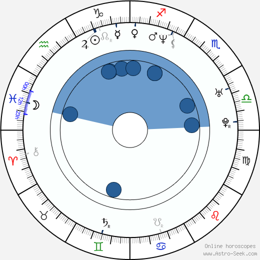 Howard J. Ford wikipedia, horoscope, astrology, instagram