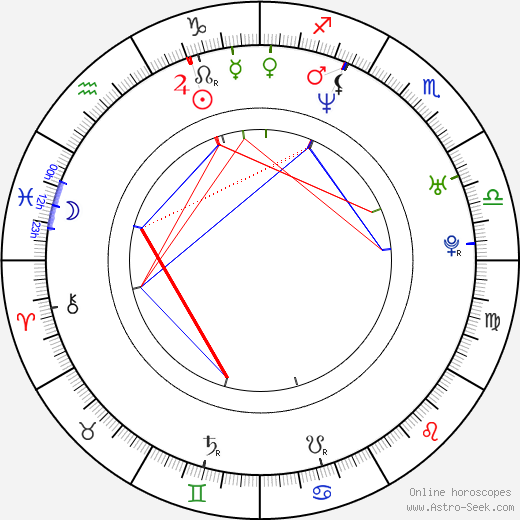 Howard J. Ford astro natal birth chart, Howard J. Ford horoscope, astrology