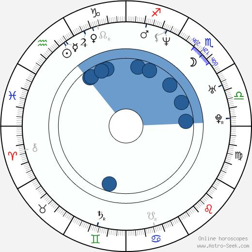 Jennifer Crystal wikipedia, horoscope, astrology, instagram