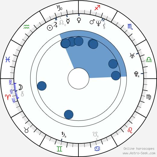 Joanna Brodzik wikipedia, horoscope, astrology, instagram