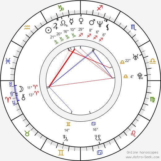 Joanna Brodzik birth chart, biography, wikipedia 2018, 2019