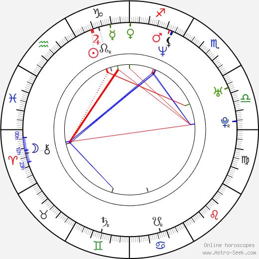 Joanna Brodzik astro natal birth chart, Joanna Brodzik horoscope, astrology