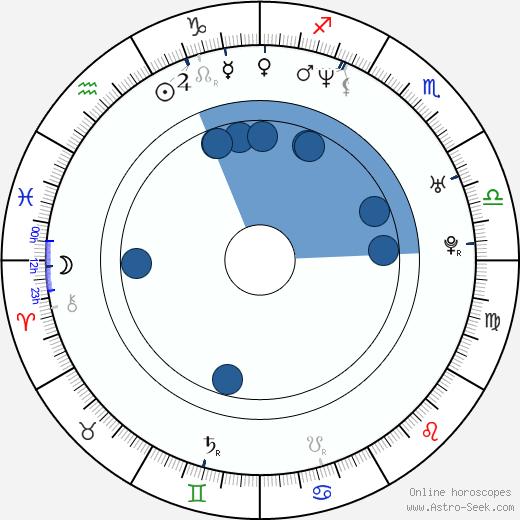 Joe Nussbaum wikipedia, horoscope, astrology, instagram