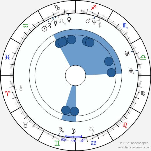 Josie Davis wikipedia, horoscope, astrology, instagram