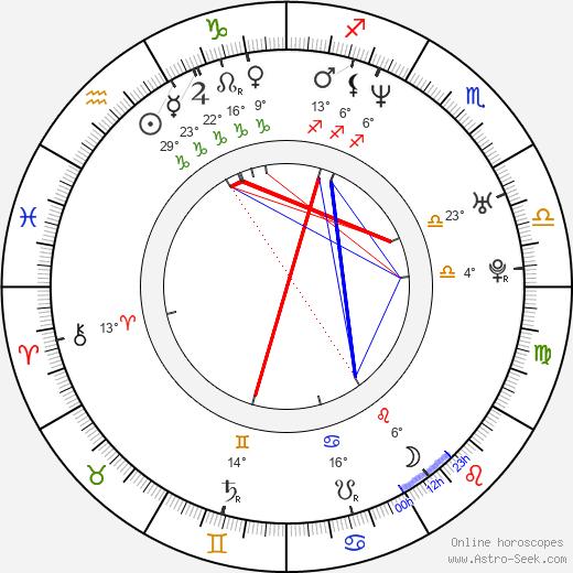 Karen Lancaume birth chart, biography, wikipedia 2020, 2021