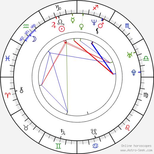 Kerkko Koskinen birth chart, Kerkko Koskinen astro natal horoscope, astrology