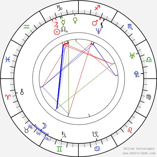 Kristina Copeland astro natal birth chart, Kristina Copeland horoscope, astrology