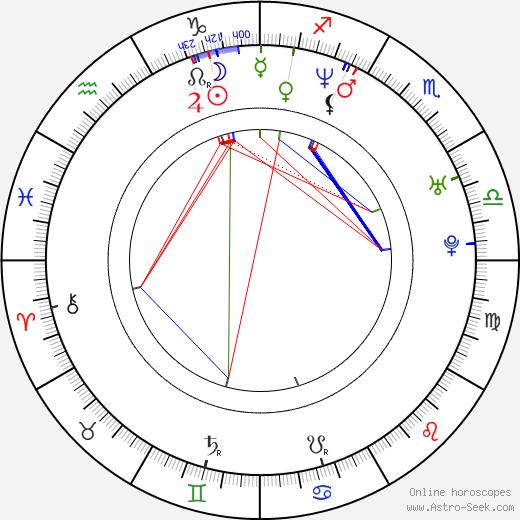 Laia Marull birth chart, Laia Marull astro natal horoscope, astrology