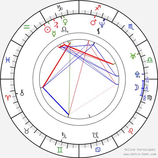 Larry Birkhead birth chart, Larry Birkhead astro natal horoscope, astrology