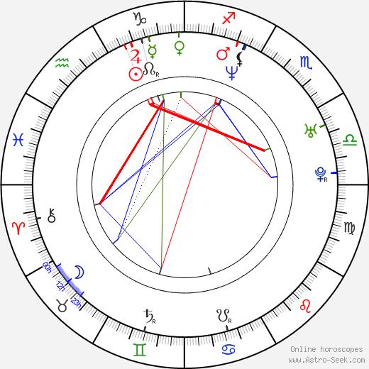 Liv Corfixen astro natal birth chart, Liv Corfixen horoscope, astrology