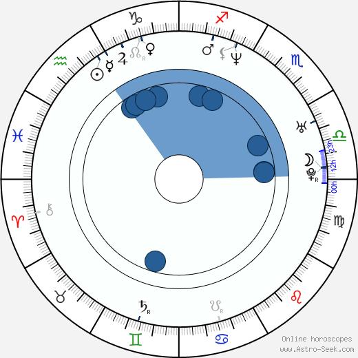 Mark Boal wikipedia, horoscope, astrology, instagram