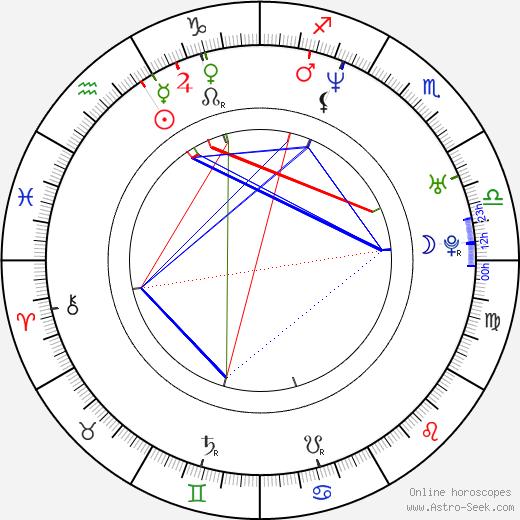Mark Boal astro natal birth chart, Mark Boal horoscope, astrology