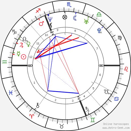 Melvil Poupaud tema natale, oroscopo, Melvil Poupaud oroscopi gratuiti, astrologia