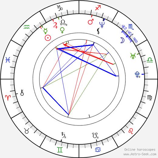 Mike Watt astro natal birth chart, Mike Watt horoscope, astrology