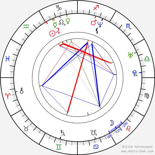 Nash Edgerton astro natal birth chart, Nash Edgerton horoscope, astrology