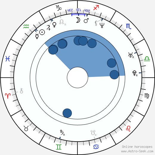 Paige Moss wikipedia, horoscope, astrology, instagram