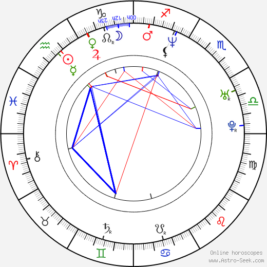 Petr Kroutil birth chart, Petr Kroutil astro natal horoscope, astrology