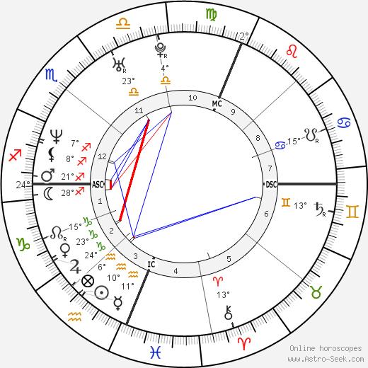 Portia de Rossi Биография в Википедии 2020, 2021