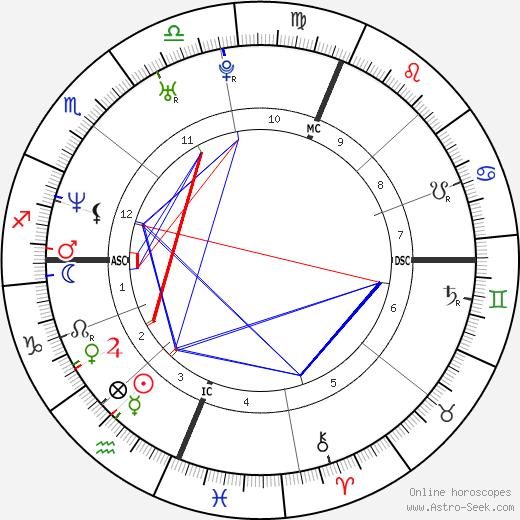 Порша Де Росси Portia de Rossi день рождения гороскоп, Portia de Rossi Натальная карта онлайн