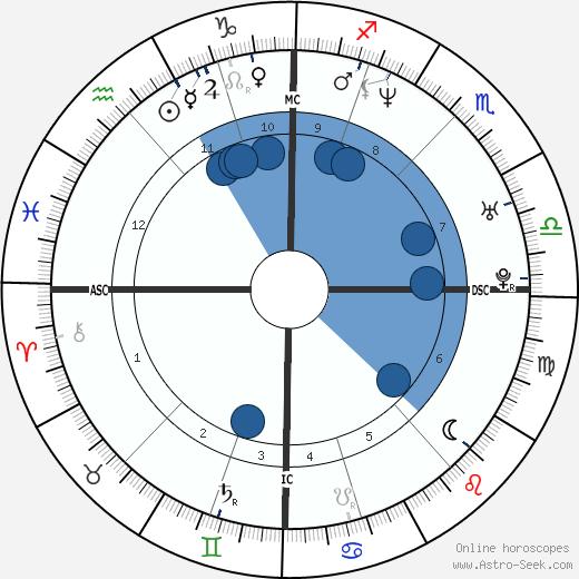 Queen Mathilde of Belgium wikipedia, horoscope, astrology, instagram