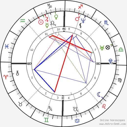 Queen Mathilde of Belgium tema natale, oroscopo, Queen Mathilde of Belgium oroscopi gratuiti, astrologia