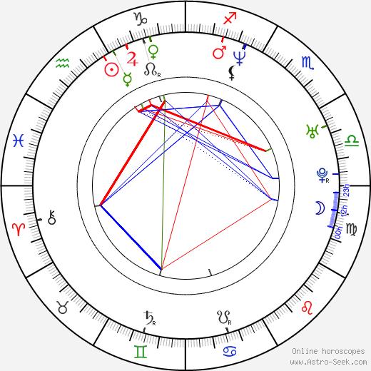 Rogério Ceni birth chart, Rogério Ceni astro natal horoscope, astrology